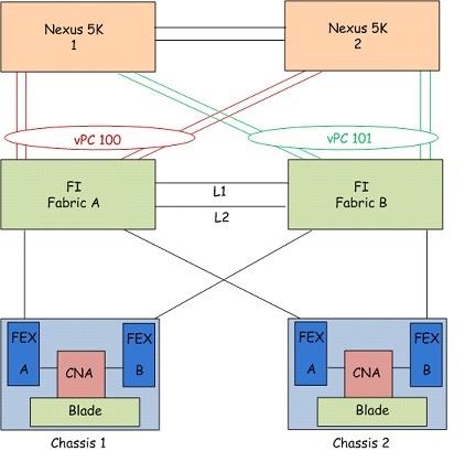 UCS LAN Connectivity   Hella Network