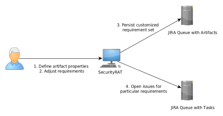 Security RAT : Tool For Handling Security Requirements In Development