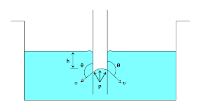 Expression for capillary fall