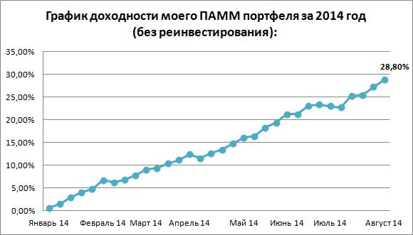 График доходности на 28.07.14 - 10.08.14