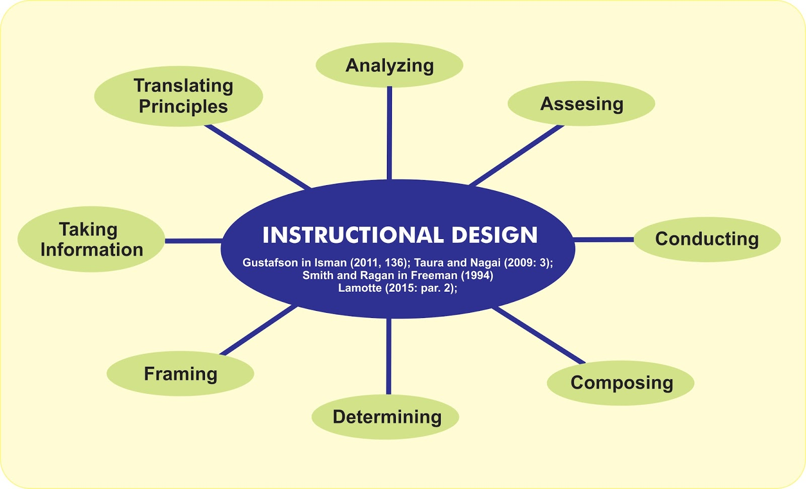 instructional designers perform not only designing training materials teaching manuals and student guides but also developing full course materials and the