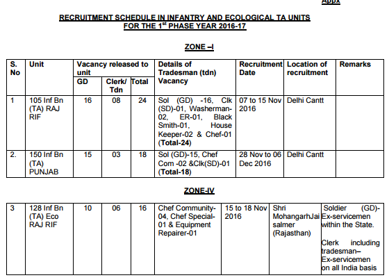 RECRUITMENT SCHEDULE FOR TERRITORIAL ARMY UNITS for 1st phase of 2016-2017