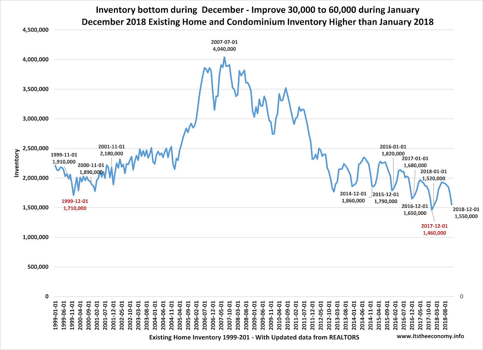 January Existing Home Sales Forecast: Surprise!   Reclaiming