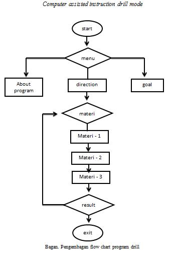 mengembangkan flow chart dalam media pembelajaran