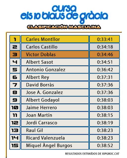 Clasificación Masculina 10K - Cursa Els Blaus de Gràcia 2017