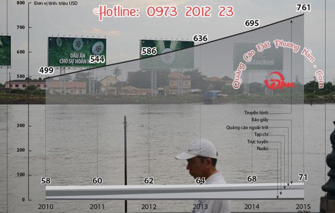 Thị trường Quảng cáo 🏛 Việt Nam 2020