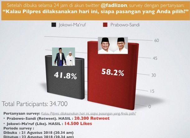 Fadli Zon Ubah Polling Setelah Jokowi Unggul, Ini Hasil Terbarunya