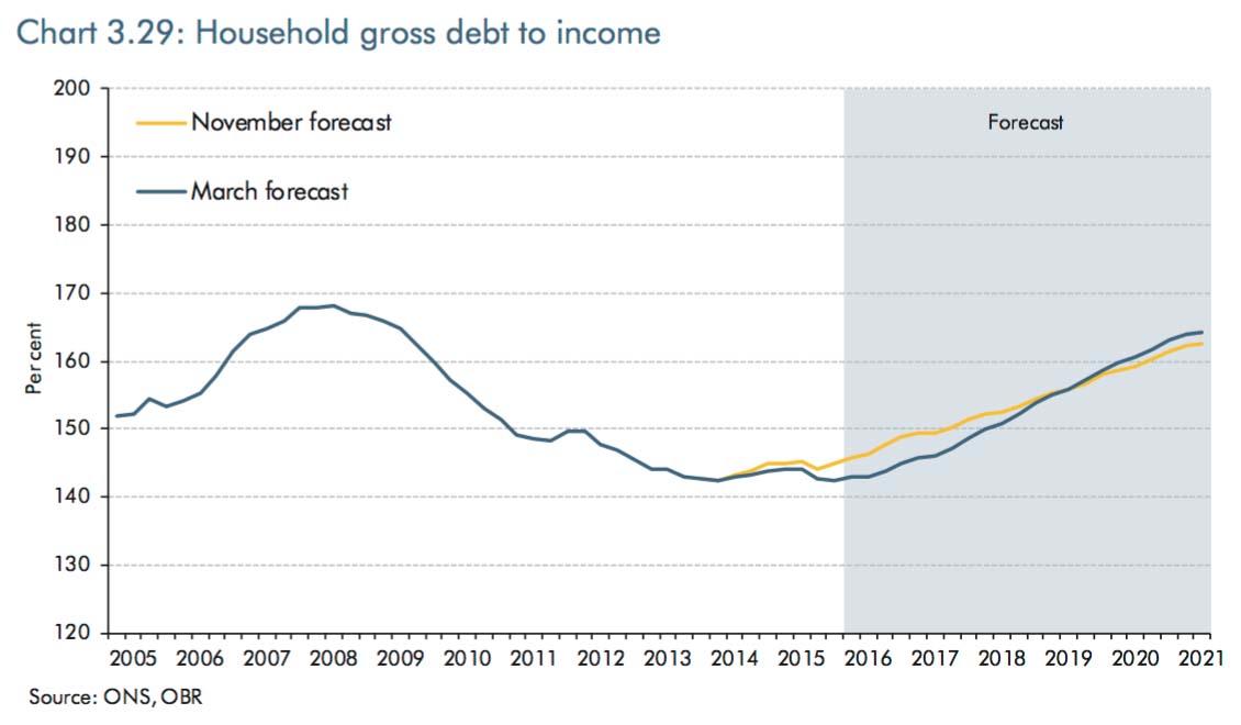 household%2Bdebt.jpg