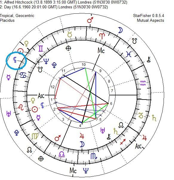 carta natal alfred hitchocock lilith, lilith luna negra, lilith astrologia, lilith carta natal, lilith signos del zodiaco, lilith casas astrológicas, astrologo alan de los mares