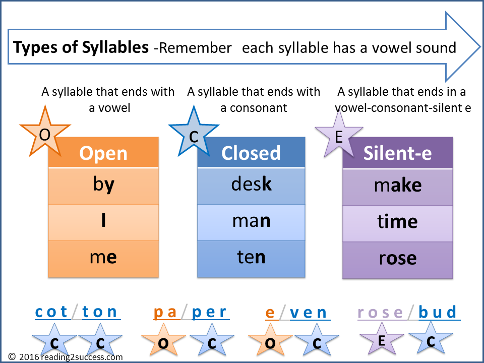 Reading2success 6 Syllable Types Free Resources and Activities – Open and Closed Syllables Worksheets
