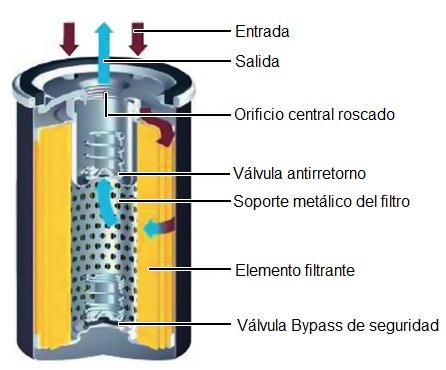 Valvula bypass de un filtro de aceite