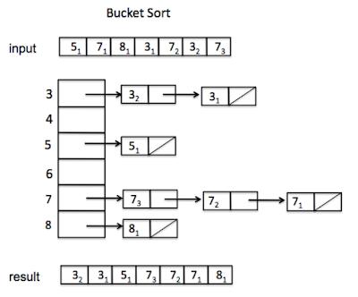 sorting primitive array in descending order in Java