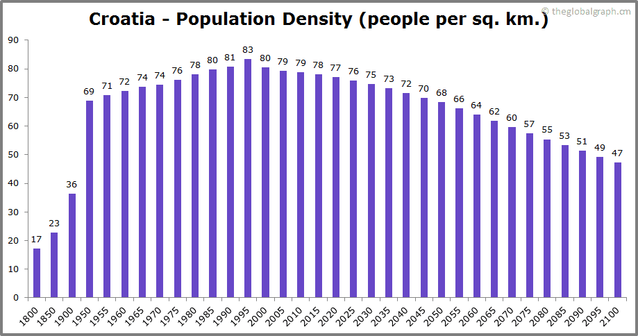Croatia  Population Density (people per sq. km.)