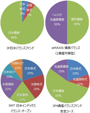 JP日米バランスファンドほか資産配分