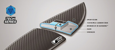 surfboard materialen