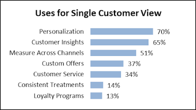 3 Insights to Help Build Your Unified Customer Database