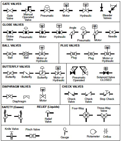 process flow sheets flow chart symbols 3 way zone valve piping diagram 3 way diaphragm valve diagram