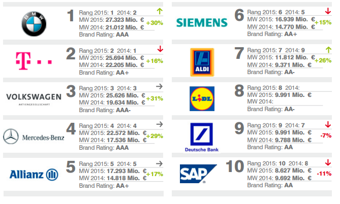 """top 10 biggest brands in Germany"""