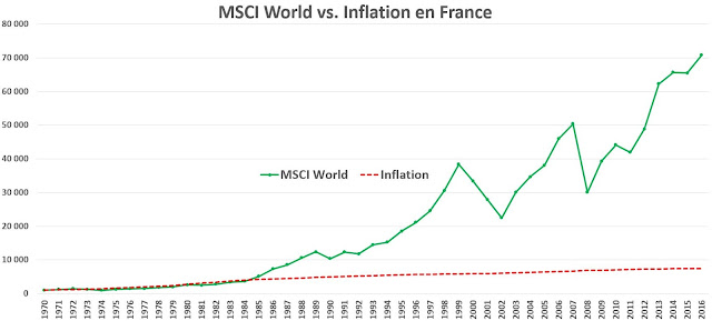 MSCI World vs. Inflation en France