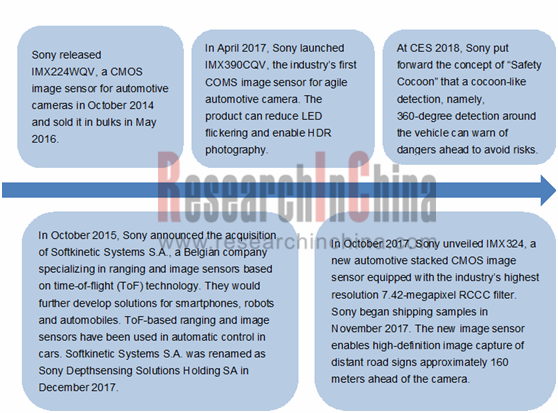 Image Sensors World: ADAS in China