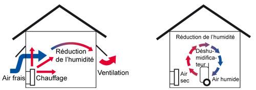 un déshumidificateur pour réduire l'humidité de l'air