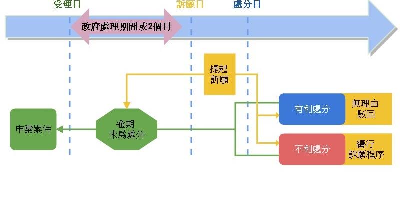 臺中高等行政法院-法律生活小故事: 【遲到的行政處分】(026)