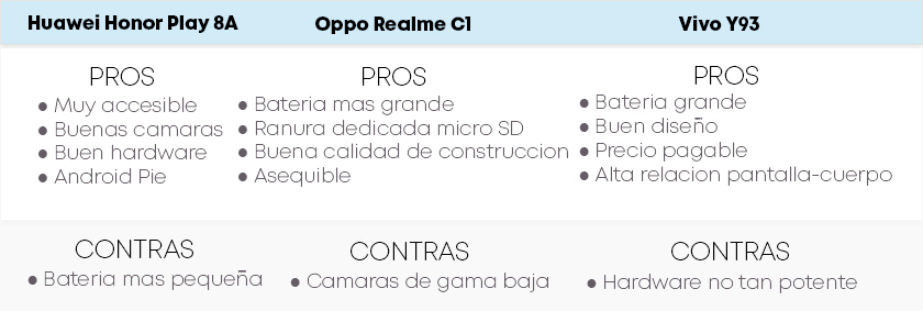 pros y contras honor play 8a, realme c1 y vivo y93