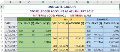 WAM store ledger account worksheet