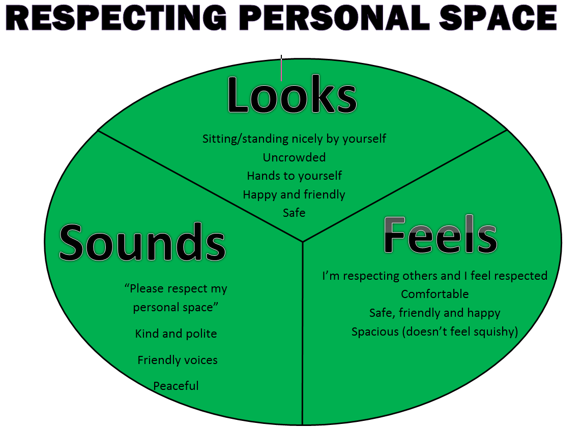 respecting personal space social skills listening active minds engaging hearts term teachers