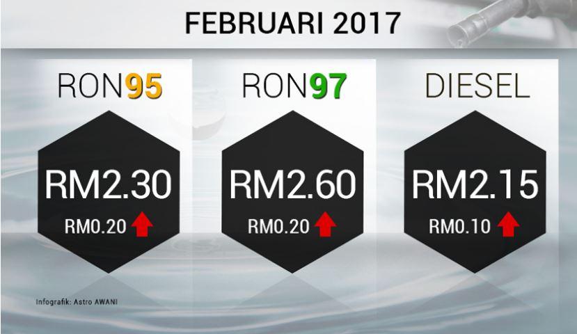harga petrol meningkat, harga petrol februari 2017