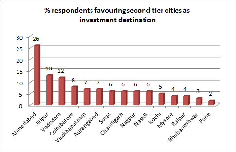 Ahmedabad tops second tier cities for business investment