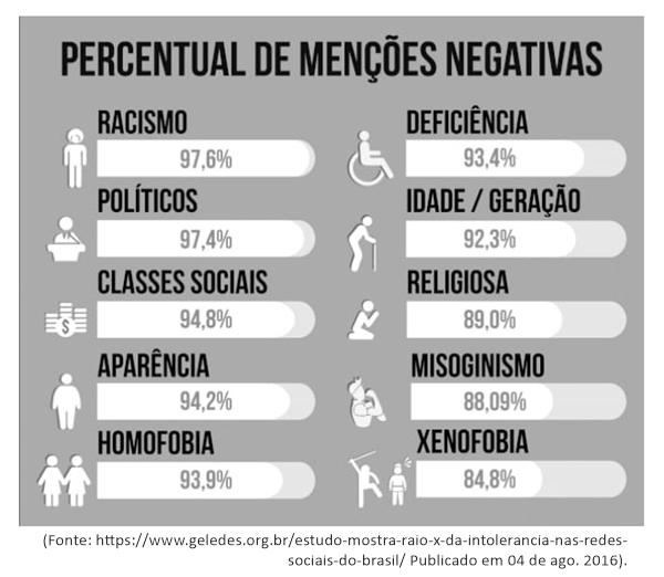 percentual-de-mencoes-negativas