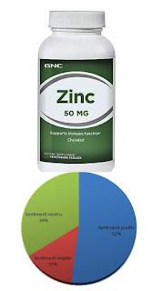 Pareri ZINC Chelat GNC 50 mg forum imunitate