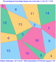 Area magic square interpretation of a classical order-4 Frénicle magic square 107