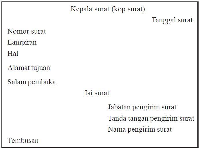 Easiest Ohara Struktur Surat Dinas Dalam Bahasa Sunda