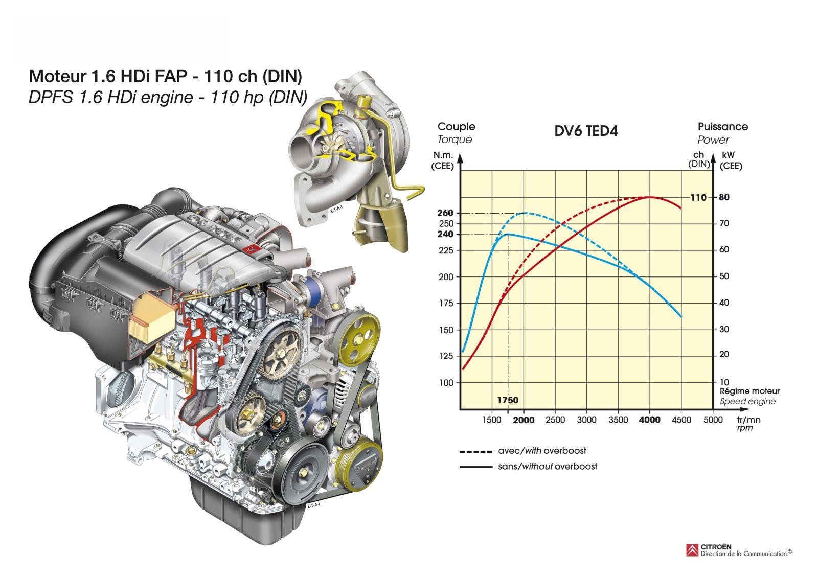 Revista Coche: Motores Citroen y Peugeot
