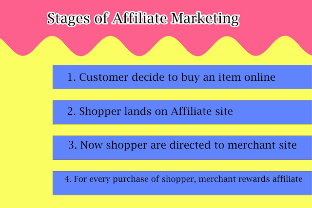 stages of Affiliate Marketing