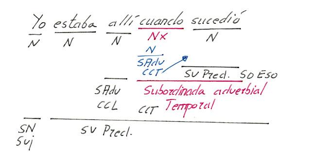 Oraciones compuestas por Subordinación adverbial