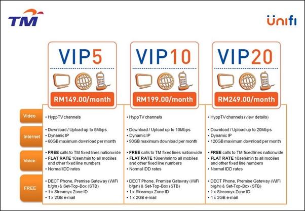 Yuda dari Putrajaya: Astro B yond IPTV vs  TM UniFi