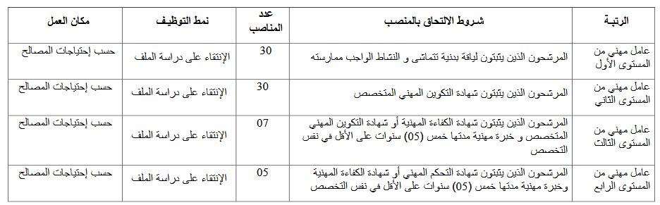 مسابقة توظيف الأعوان المتعاقدين الشبهيين في مديريات الأمن الوطني نوفمبر 2018