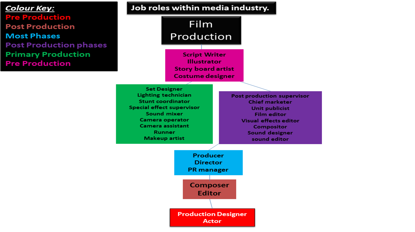 Unit 22 Production Roles In Media Organisations Lo1 Task 1 Research Of Jobs Within The Media Industry,Staircase Modern Steel Stair Railing Design