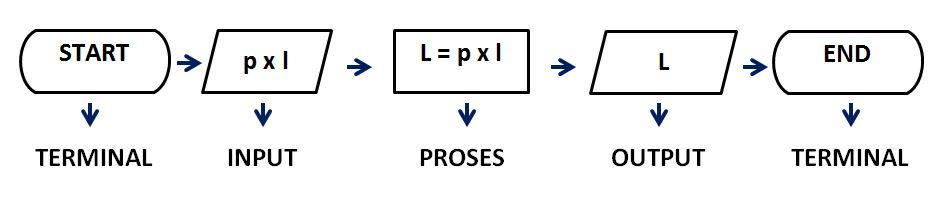 Definisi Algoritma Wader Code