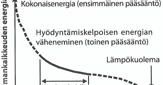 Termodynamiikan Ensimmäinen Pääsääntö