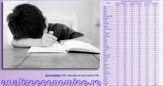 Cele mai mari rate ale abandonului școlar se înregistrează în județe din Ardeal și Banat