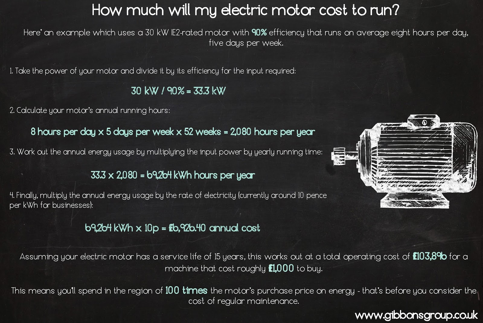 While You Want To Pay The Lowest Price For Your Electric Motor It S Important Look Beyond Up Front Outlay And Think About How Much Will Cost