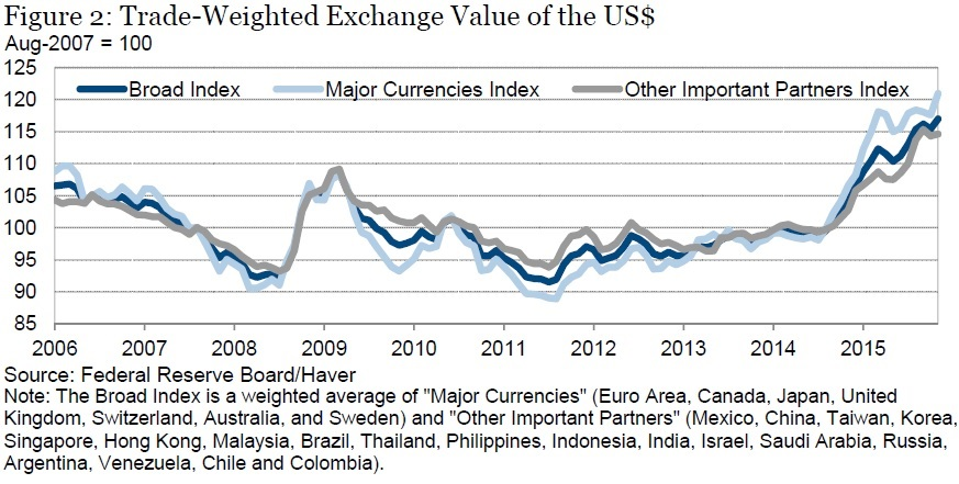 Moreover Bernanke Points Out That When Monetary Easing In The Us Causes Exchange Rate Value Of Dollar To Fall There Are Two Effects On Other