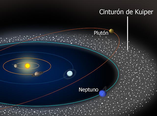 Resultado de imagen de Cinturón de Kuiper