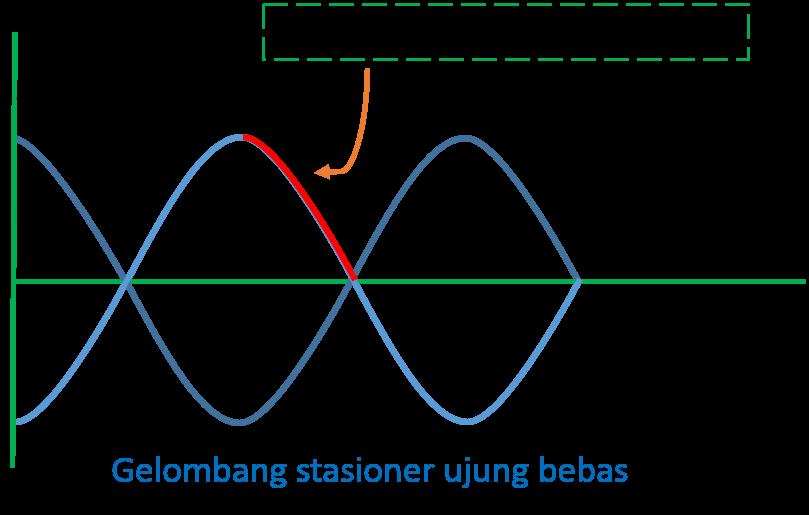 Gelombang stasioner fisika contoh dan latihan soal lengkap dari gambar gelombang jarak antara perut dan simpul yang berurutan adalah sama dengan seperempat gelombang sehingga kita harus mencari besar ccuart Gallery