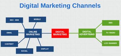 su-khac-biet-giua-digital-marketing-va-online-marketing