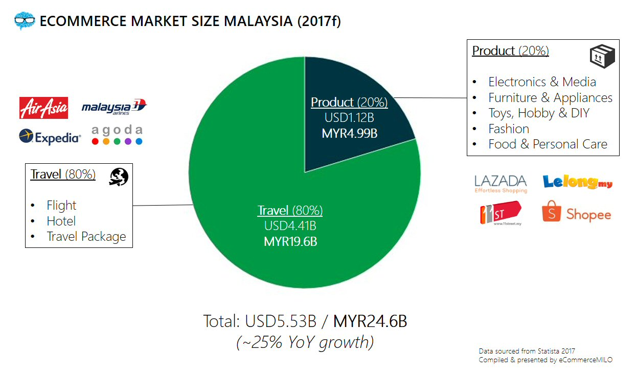 growth of the amway sales in malaysia images